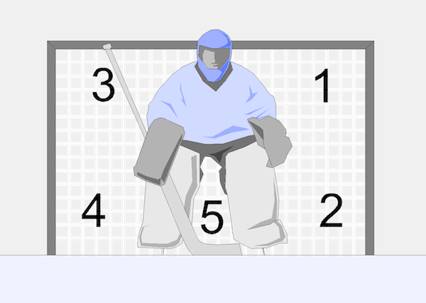 "What does ""five hole"" mean in hockey?"